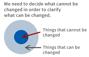 We need to decide what cannot be changed in order to clarify what can be changed.